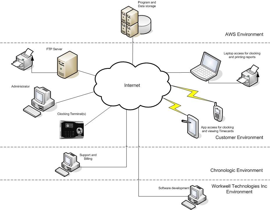 Chronologic data protection statement - uAttend