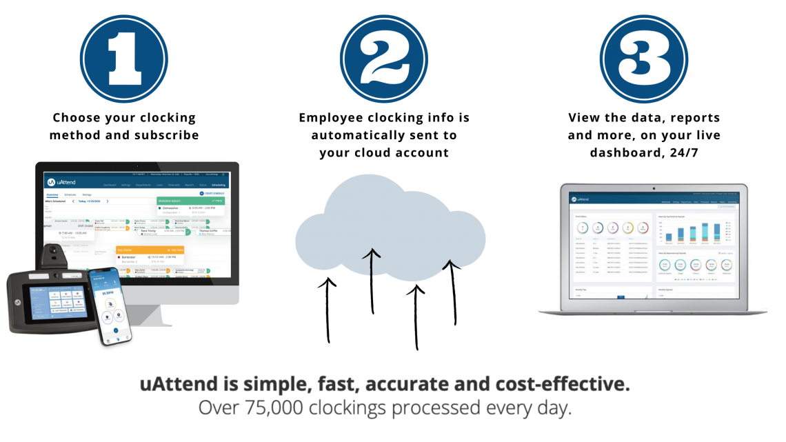 uAttend Cloud Time and Attendance Systems infographic